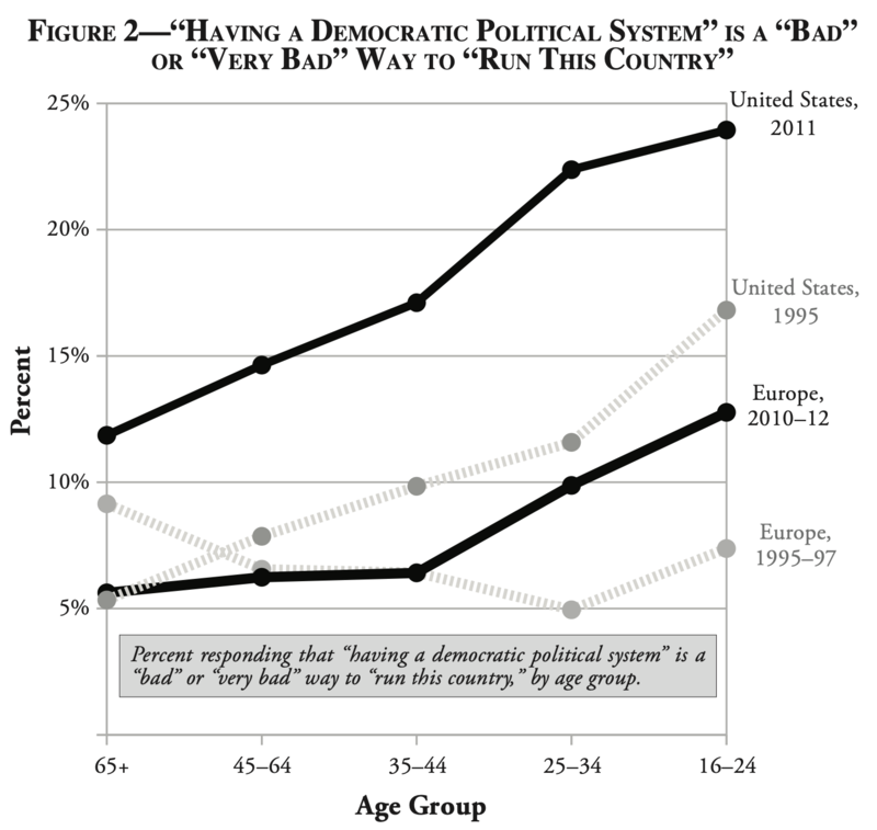 More and more young people think democracy is bad